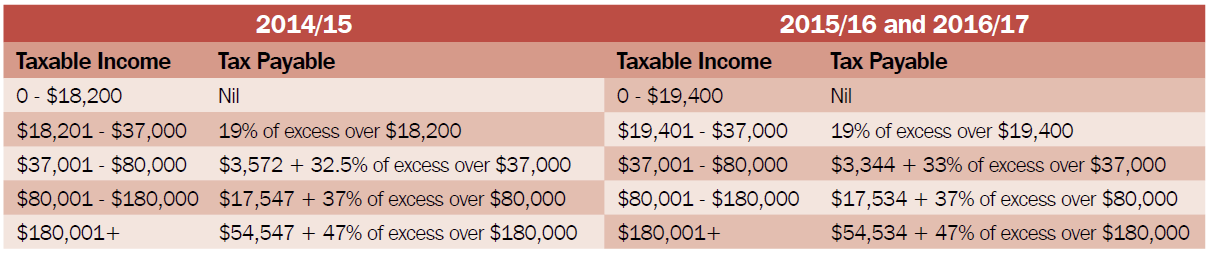 Tax rate table 2016 cabinets matttroy for Household bargaining and the design of couples income taxation